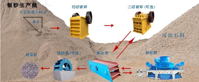 沙子生产线